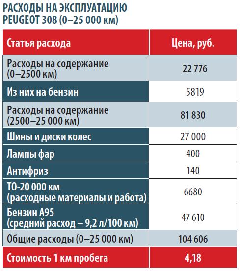 Пежо стоимость норма час в стоимость в новосибирске квт час